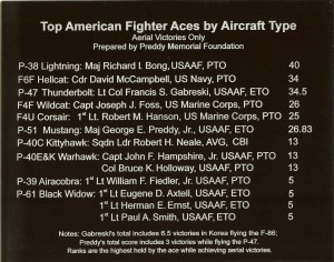 Top American Aces by Aircraft Type